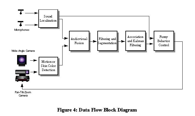 Intro a block diagram of the processing steps performed by the system is shown in figure 4 sound processing performed on the mwave card preprocesses and ccuart Image collections