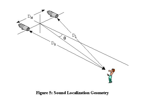 Heart sounds localization results: (a) a typical example of the.